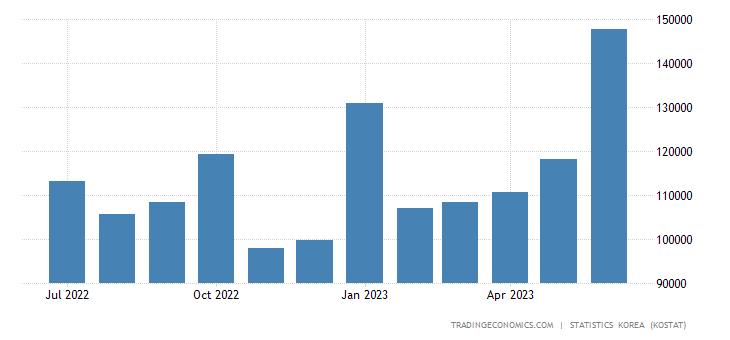 South Korea Imports from Ireland