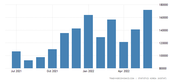 South Korea Imports from Israel