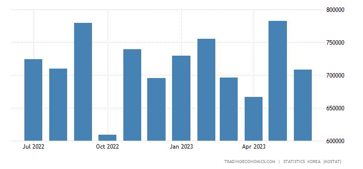 South Korea Imports from Italy