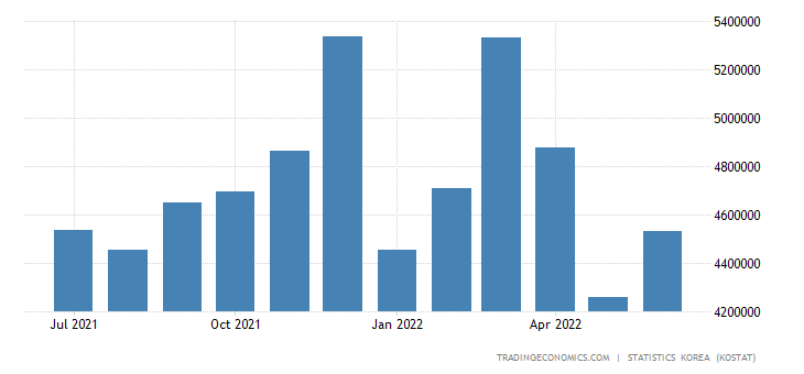 South Korea Imports from Japan