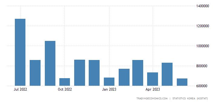 South Korea Imports from Kuwait
