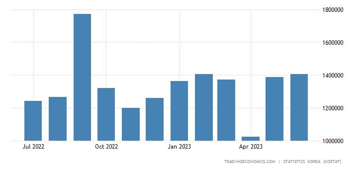 South Korea Imports from Malaysia
