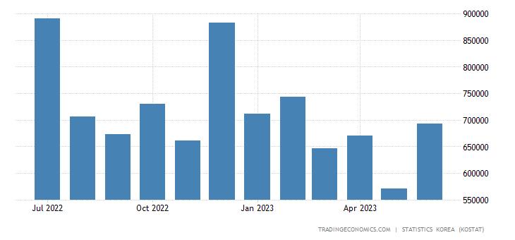 South Korea Imports from Mexico