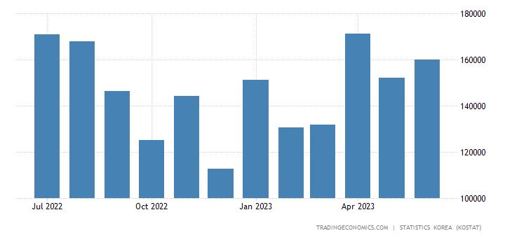 South Korea Imports from New Zealand