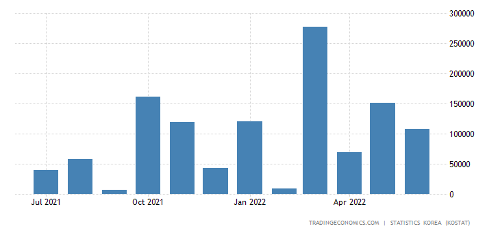 South Korea Imports from Nigeria