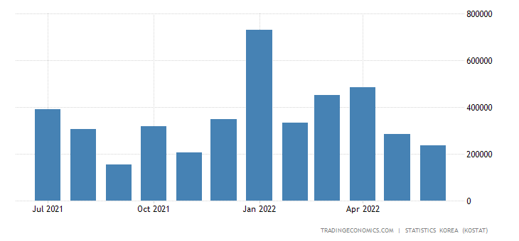 South Korea Imports from Oman
