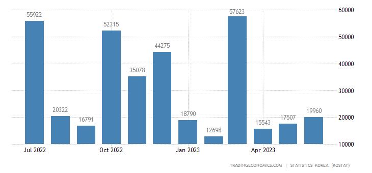 South Korea Imports from Pakistan