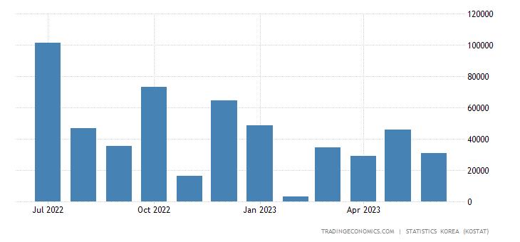 South Korea Imports from Panama