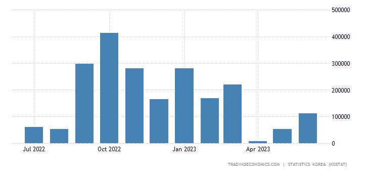 South Korea Imports from Papua New Guinea