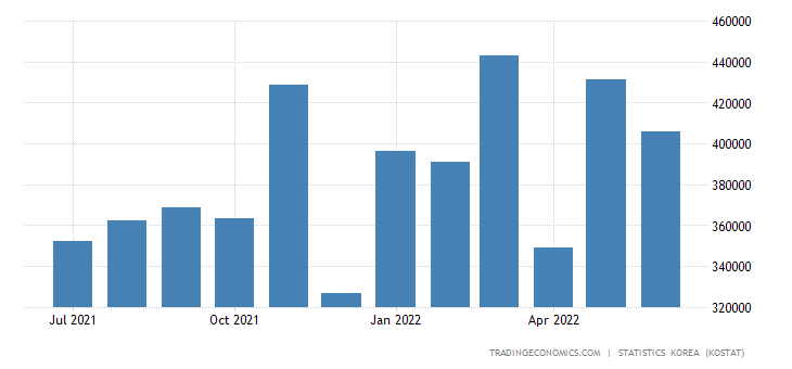 South Korea Imports from Philippines