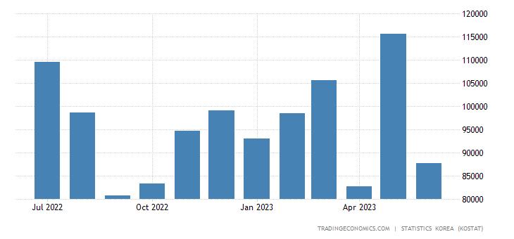 South Korea Imports from Poland