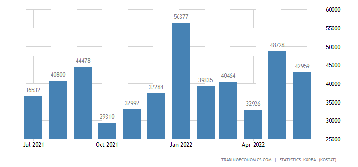 South Korea Imports from Portugal