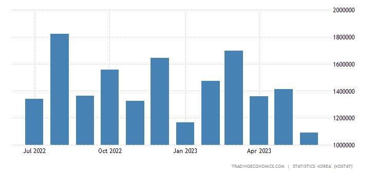 South Korea Imports from Qatar