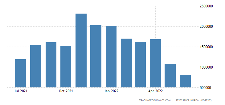 South Korea Imports from Russia