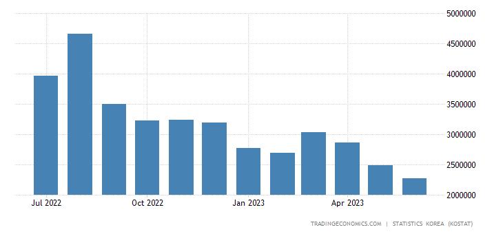 South Korea Imports from Saudi Arabia