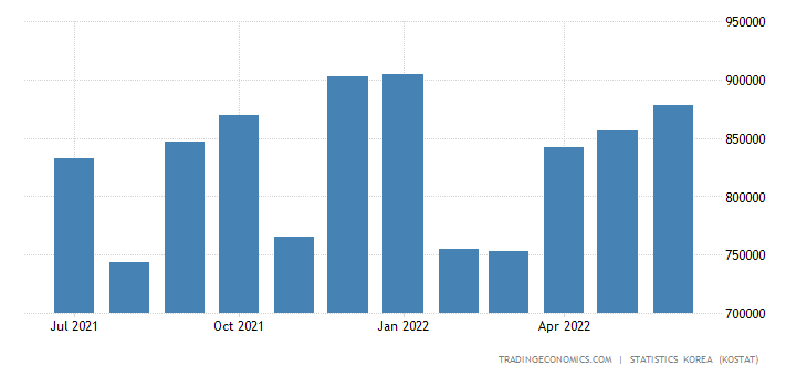 South Korea Imports from Singapore