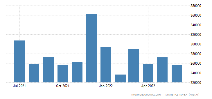 South Korea Imports from Switzerland