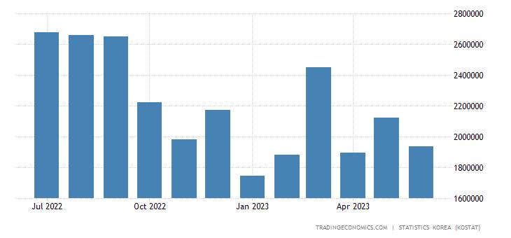 South Korea Imports from Taiwan