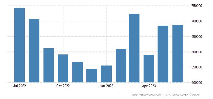 South Korea Imports from Thailand