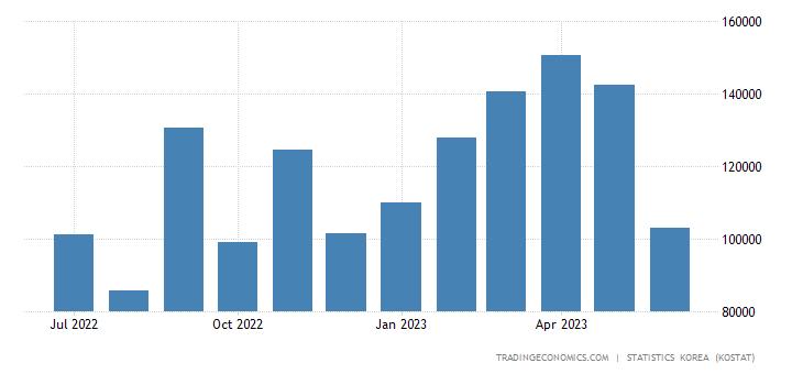 South Korea Imports from Turkey