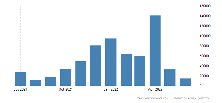 South Korea Imports from Ukraine
