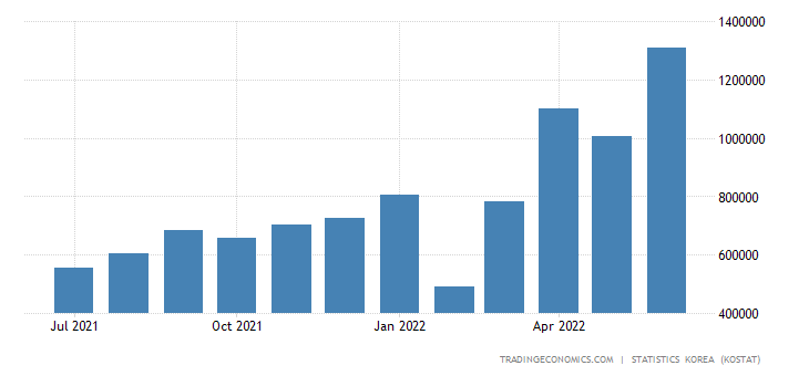 South Korea Imports from United Arab Emirates