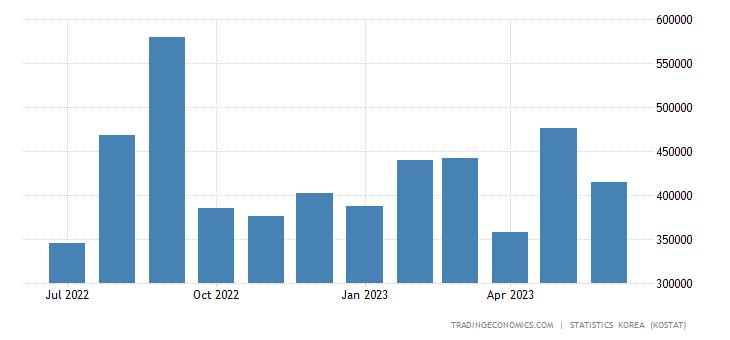 South Korea Imports from United Kingdom
