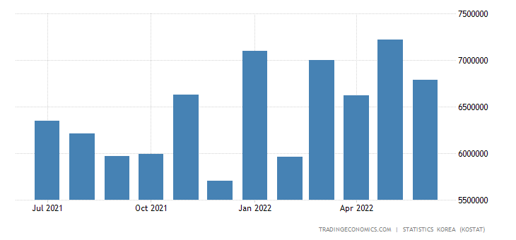 South Korea Imports from United States