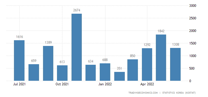 South Korea Imports from Venezuela