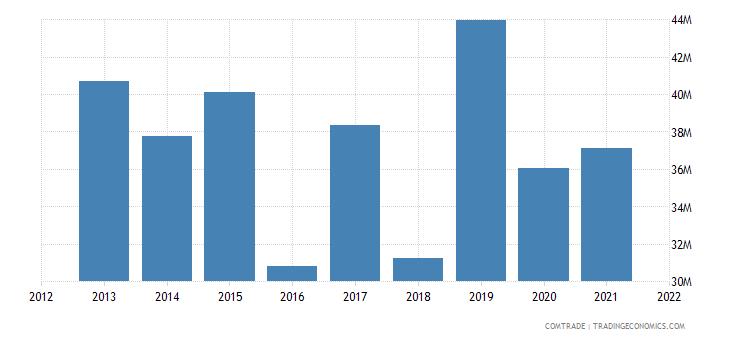 south korea imports ghana