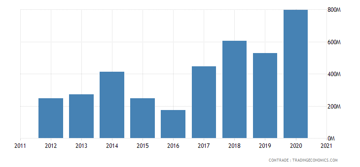 south korea imports greece