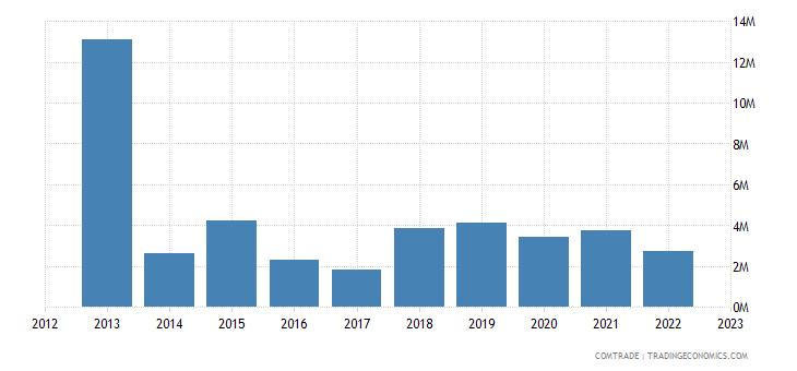south korea imports haiti