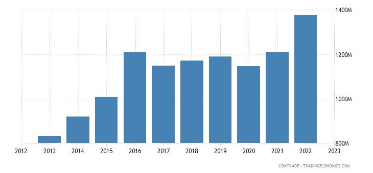 south korea imports ireland