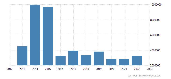 south korea imports jamaica