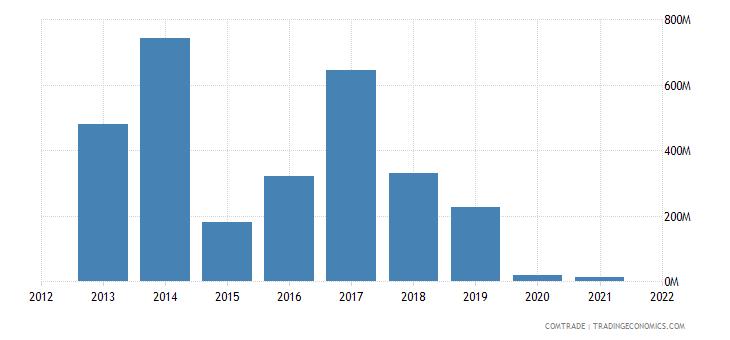 south korea imports libya