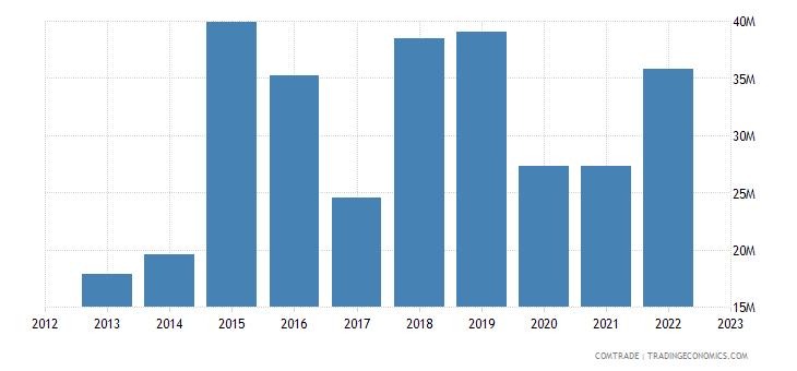 south korea imports mauritania