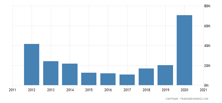 south korea imports nicaragua