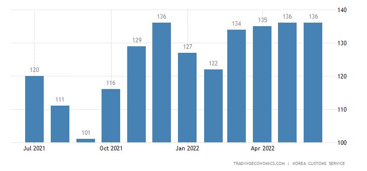 South Korea Imports of Beverages - Domestic Use