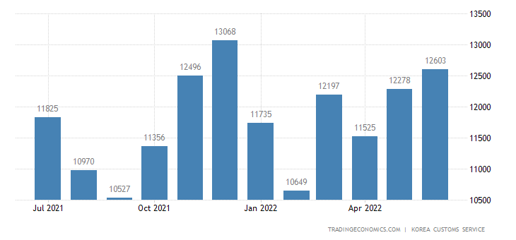 South Korea Imports of Capital Goods - Domestic Use