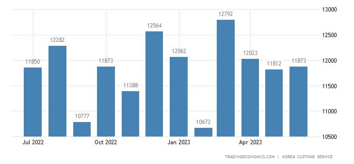 South Korea Imports of Capital Goods - Domestic Use