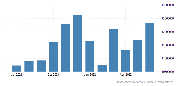 South Korea Imports of Capital Goods - Electric & Electrical