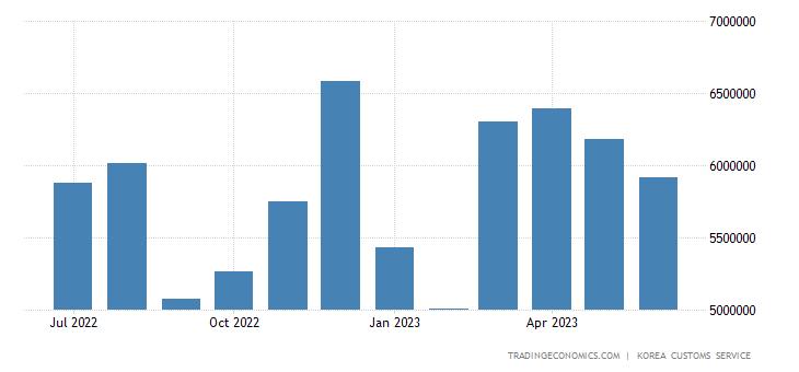 South Korea Imports: Capital Goods - Machinery & Precision Equipment