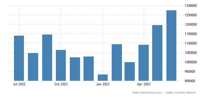 South Korea Imports of Capital Goods - Transport Equipment
