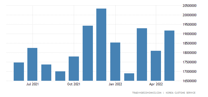 South Korea Imports of Capital Goods