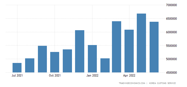 South Korea Imports of Chemicals