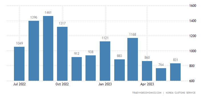 South Korea Imports of Clothing - Domestic Use