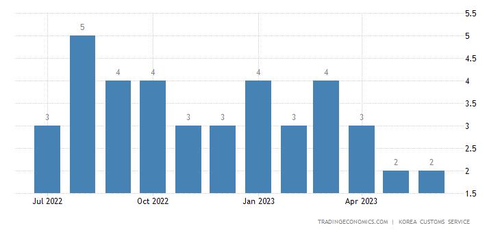 South Korea Imports of Clothing - Exports of Use