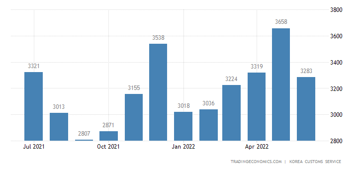South Korea Imports of Consumer Durable Goods - Domestic Use