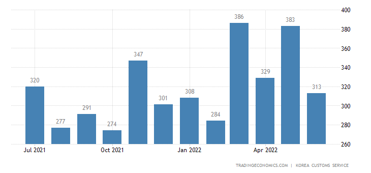 South Korea Imports of Consumer Durable Goods - Exports of Use