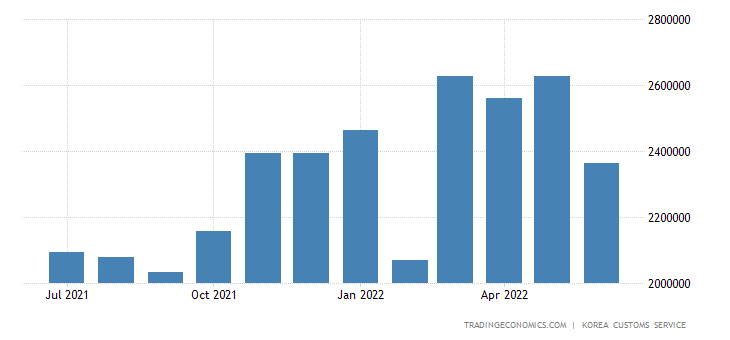 South Korea Imports of Consumer Goods - Direct Consumption Go